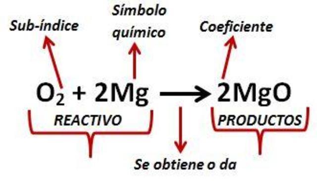 Primera ecuación química.