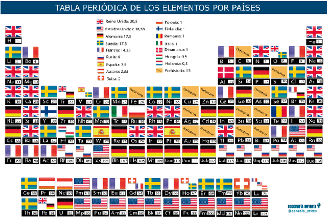 Países que colaboraron en la tabla periódica