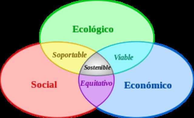 Noción de desarrollo sostenible.