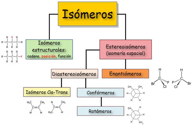 Isómeros ópticos