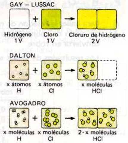 Hipótesis de Avogadro