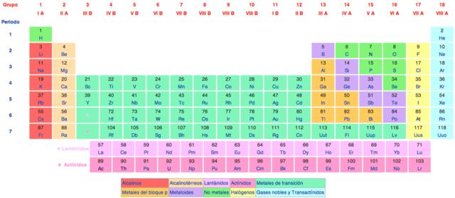 Primeros pasos para la tabla periódica
