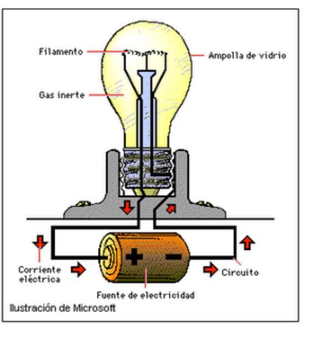 Transforma la electricidad Químicos