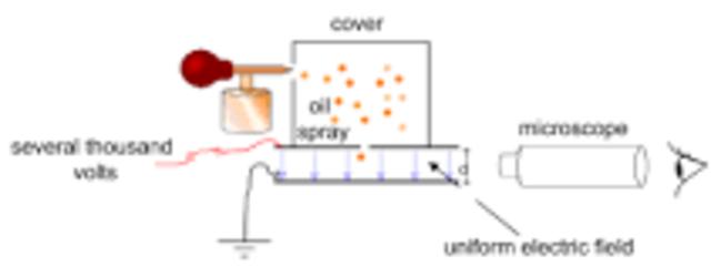 Millikan determina la carga y la masa del electrón