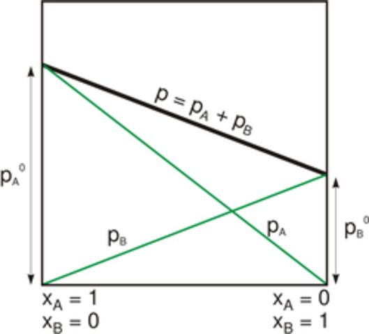 La ley de Raoult