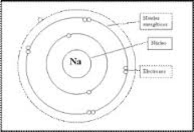 Bohr y los niveles atómicos