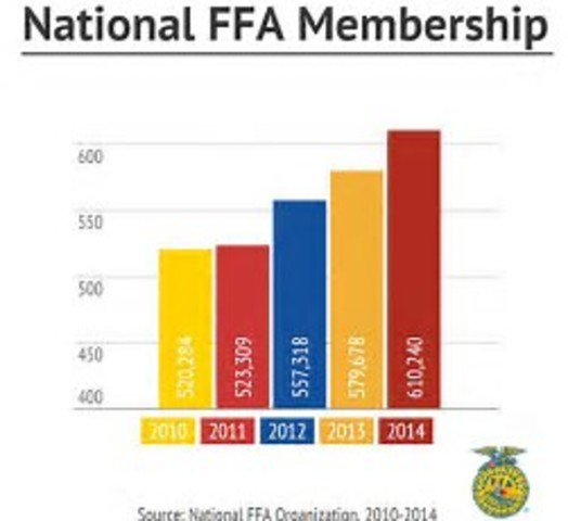 National FFA Foundation receives first $1 million