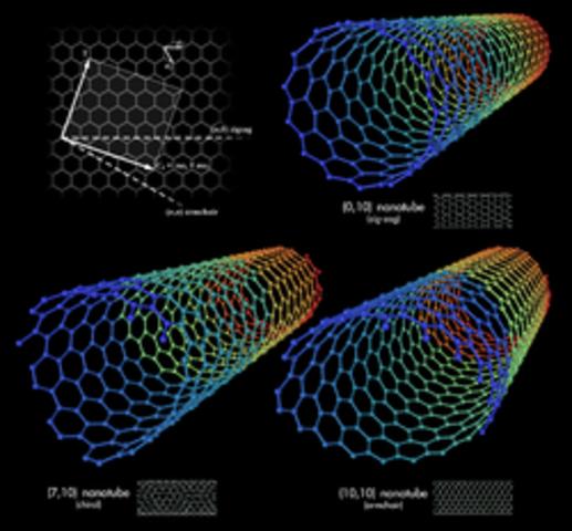 Descubrimiento del nanotubo