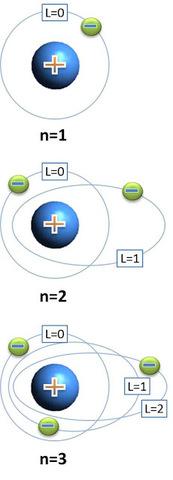 El Modelo Atómico de Sommerfeld