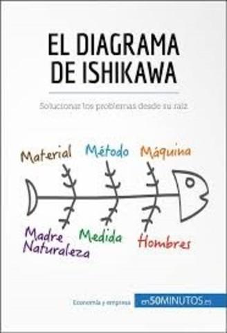 Método Ishikawa