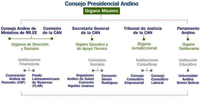 Creación del Consejo Presidencial Andino.