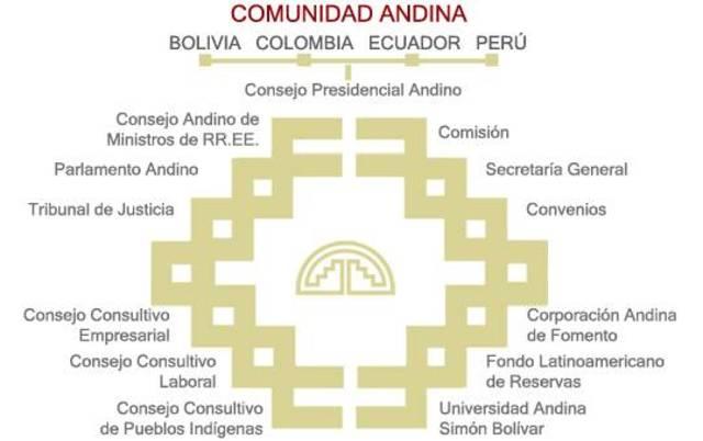 I Reunión de Representantes Máximos de los Organos e Instituciones que integran el Sistema Andino de Integración (SAI).