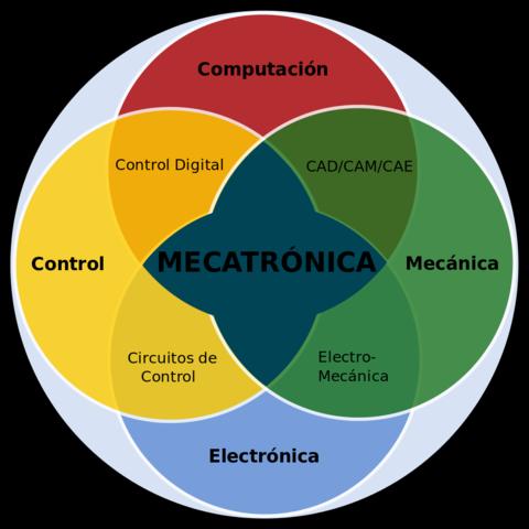 2da Etapa (Integración sinérgica de sus diferentes tecnologías)
