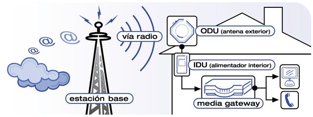 el Científico escocés James Clerk Maxwell descubrió la existencia de las ondas electromagnéticas