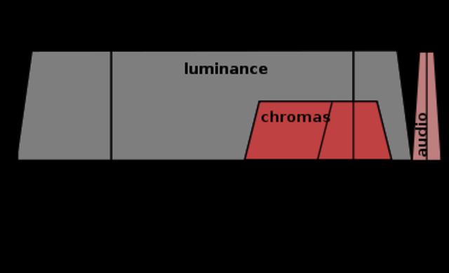 El sistema de transmisión de señales de televisión en color NTSC