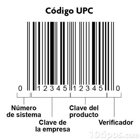 Códigos de barras estandarizados