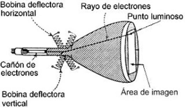 Vladímir Zvorykin desarrolla el iconoscopio, el primer tubo de cámara práctico.