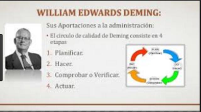APORTACIÓN DE WILLIAM DEMING