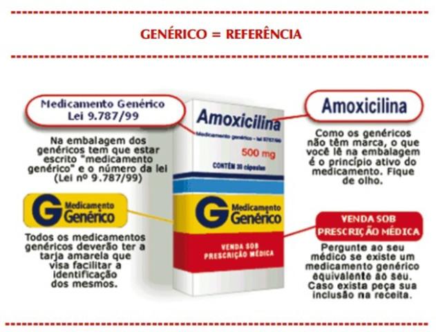 Lei do Medicamento Genérico