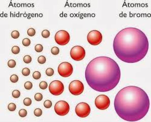 Modelo Atómico de Dalton (1803-1807)