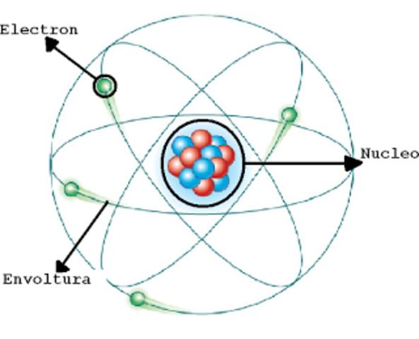 Modelo Atómico de Sommerfeld (1913)