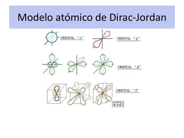 Modelo Atómico de Dirac-Jordan (1928)