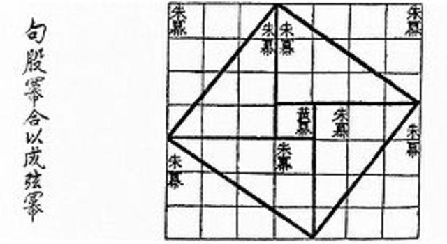 Geometria China