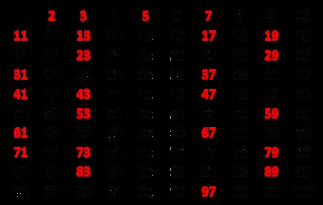 Conocimiento de números primos