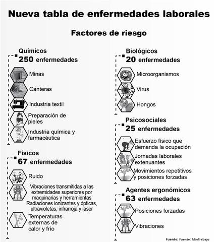 Decreto 1477 de 2014.