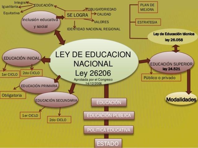 LEY DE EDUCACIÓN NACIONAL 26206. Ley de Financiamiento Educativo