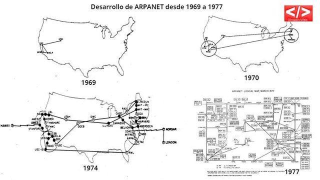 DESARROLLO DE LA ARPANET (1969)