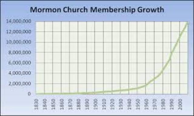 Increasing Members