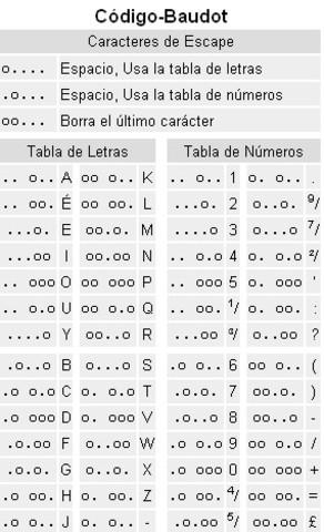 Código de Emile Baudot
