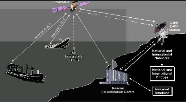 Satélites marítimos