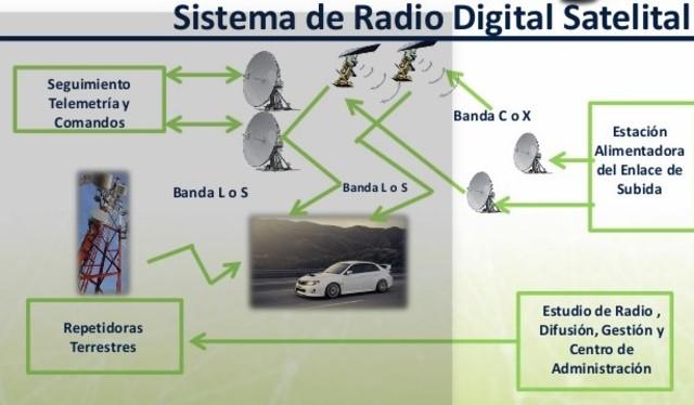 Radiodifusión satelital digital