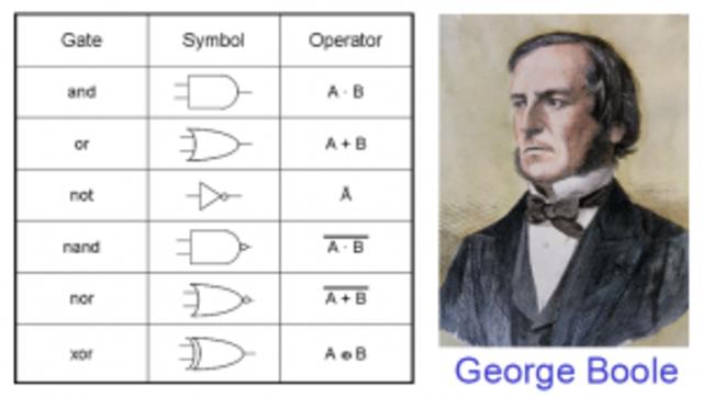 George Boole - Algebra de Boole