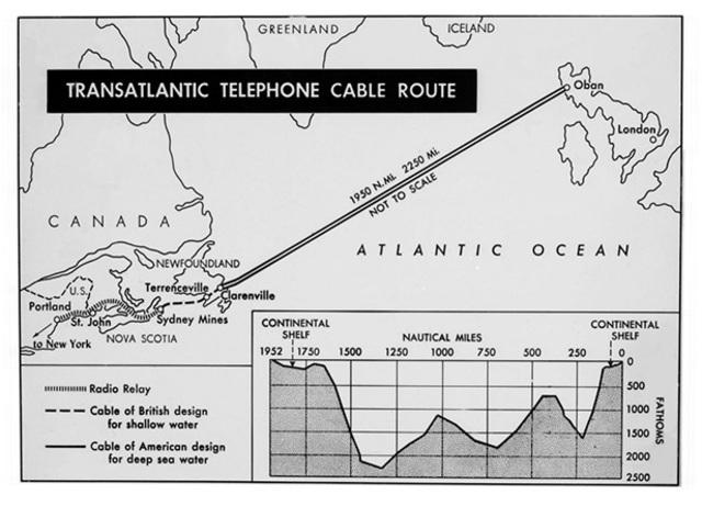 Transatlantic telephone cable