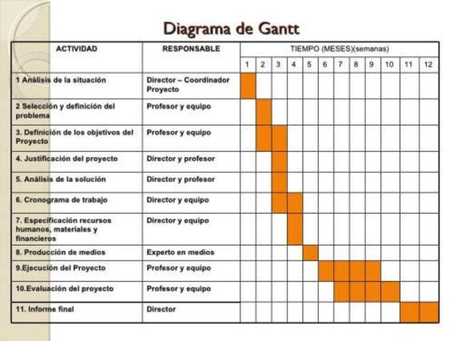 METODOLOGÍA DE DESARROLLO DE PROYECTOS (TE)