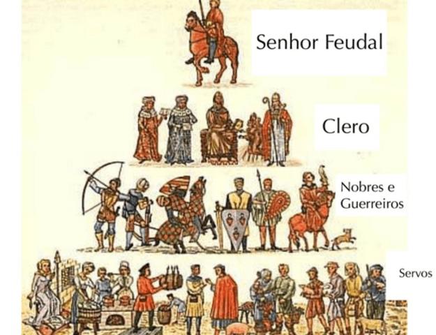 Economia e sociedade feudal