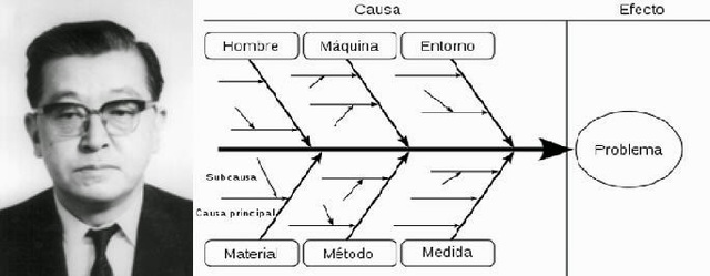 Diagrama causa-efecto.- Kaoru Ishikawa