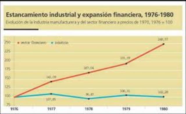 Crisis Financiera de 1980