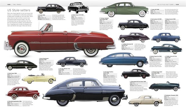 The Automobile History
