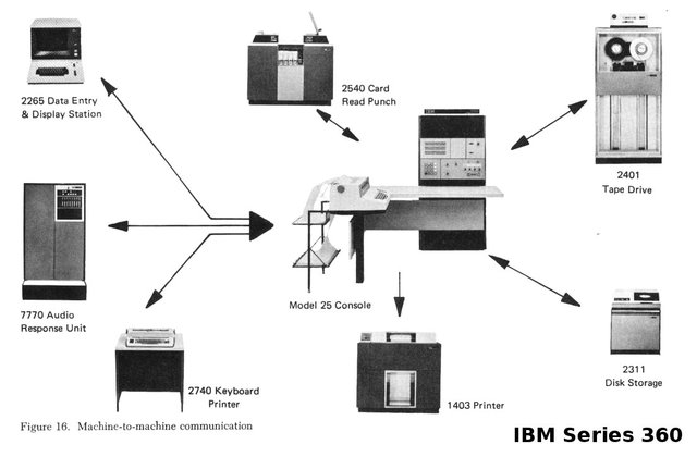 BM's System/360