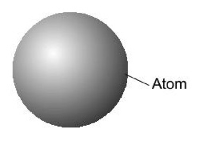 Democritus' Model of the Atom
