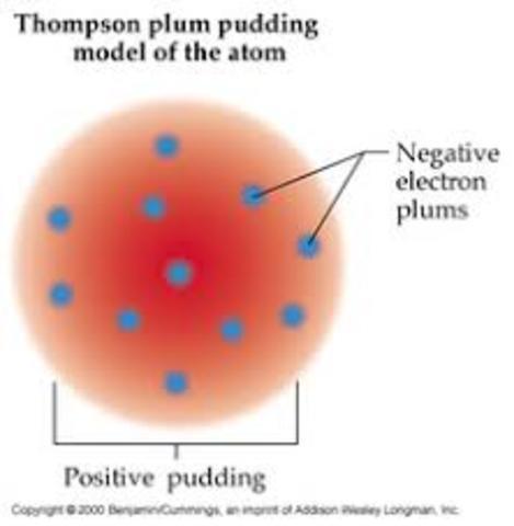 JJ Thomson's Model of the Atom (Plum Pudding Model)