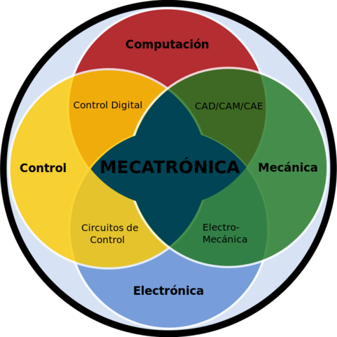 La aplicación de mecatrónica hoy en día.
