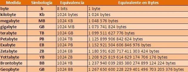 1961. Unidades De Medida Informática.