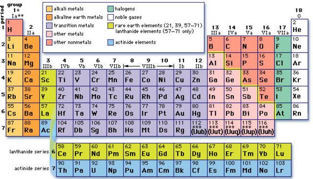Mendeleev Classifies The Elements