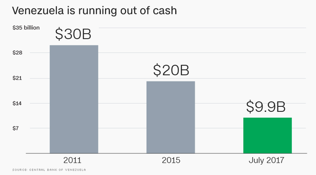 Venezuela is Running Out of Money