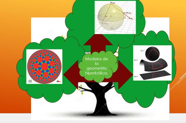 Modelos de la geometría hiperbólica